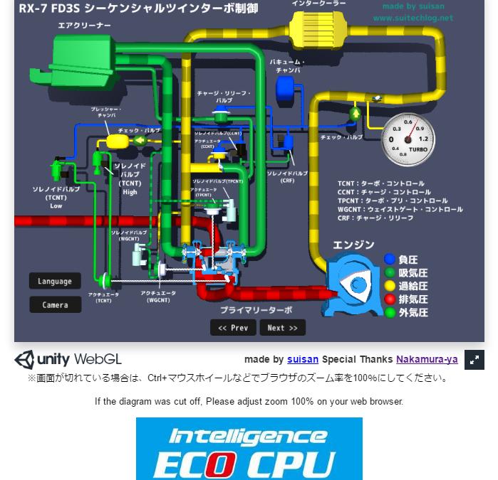 ツインターボの動きをCG動画でNo3!!