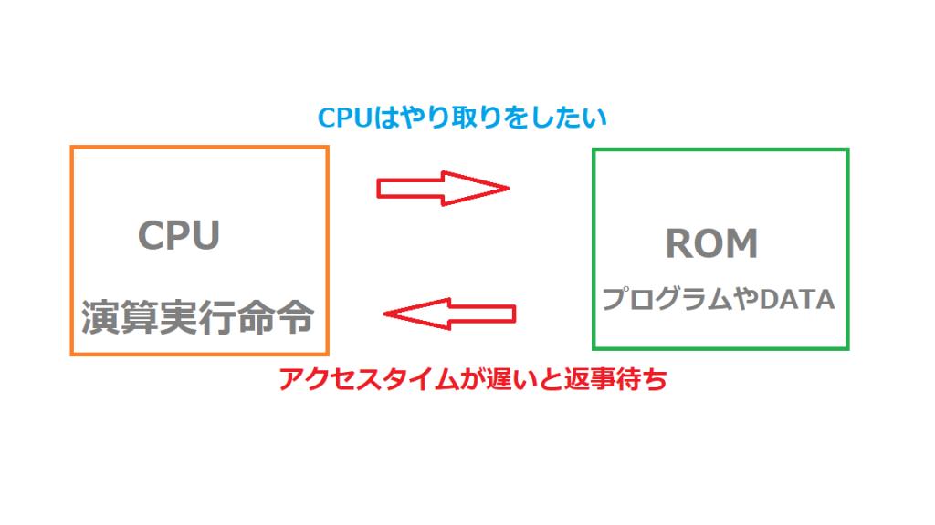 昭和の車には効果絶大なCPUのハードウェア改造