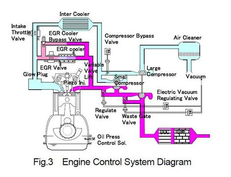 排気ガス装置は馬力と燃費と寿命に貢献する レシプロも、REも。