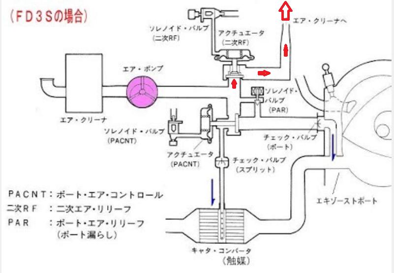 FD3Sにおいて熱間、温間 再始動時 エンジンがかぶる (追補版)