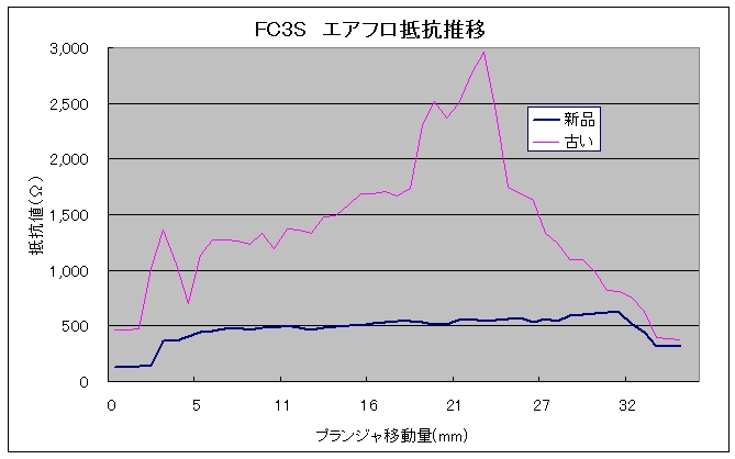 FC3S エアフロ抵抗推移