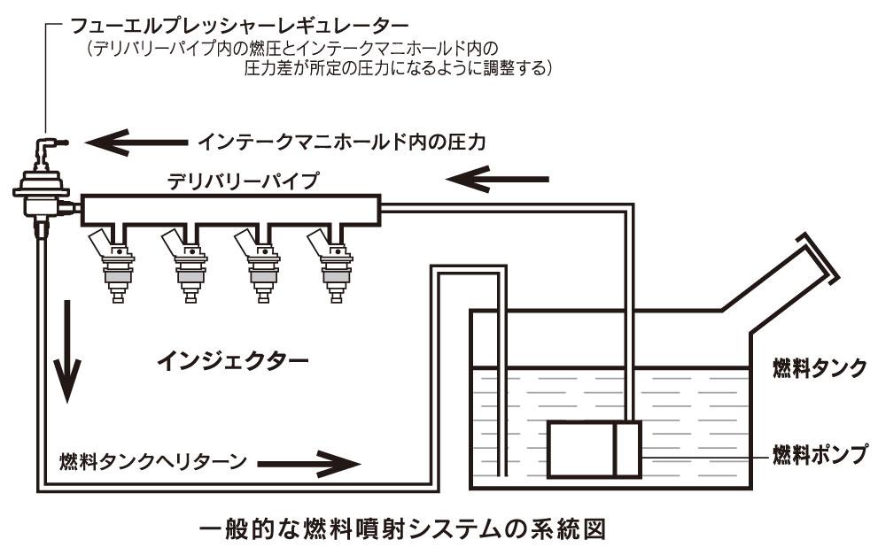 インジェクター ポンプ