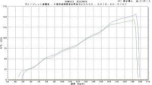 AT用の設定について FD3S FC3S トルクとは?