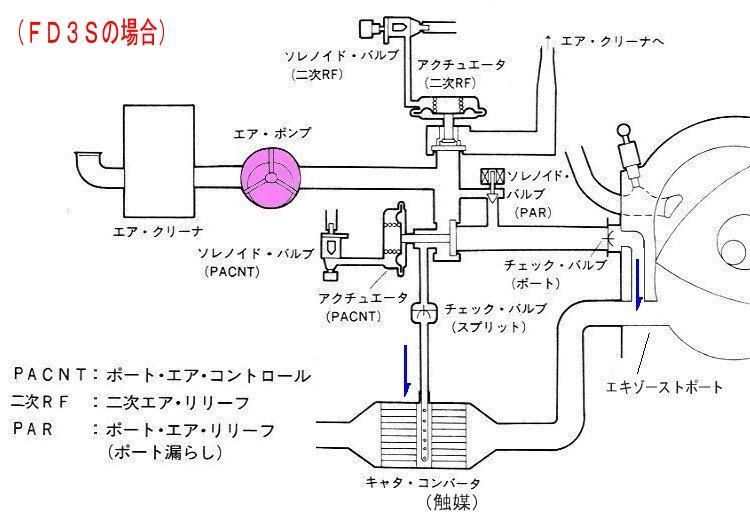 排気ガス抑制装置って、なんだ?11 風説の盲点